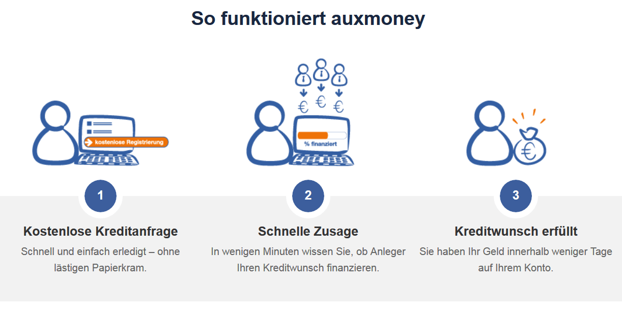 auxmoney funktionsweise